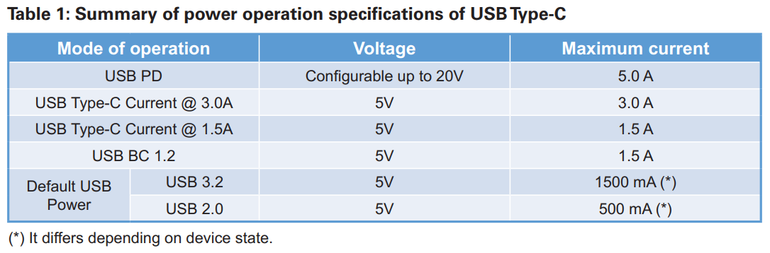 USB Type-C Power Specification